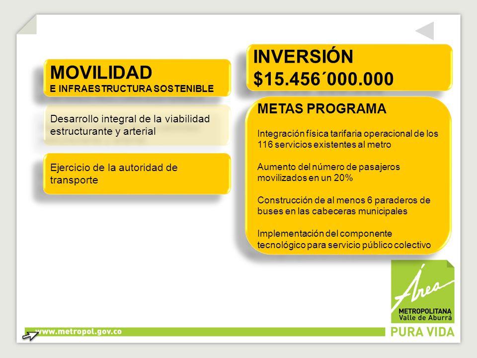 INVERSIÓN $15.456´000.000 INVERSIÓN $15.456´000.000 METAS PROGRAMA Integración física tarifaria operacional de los 116 servicios existentes al metro A