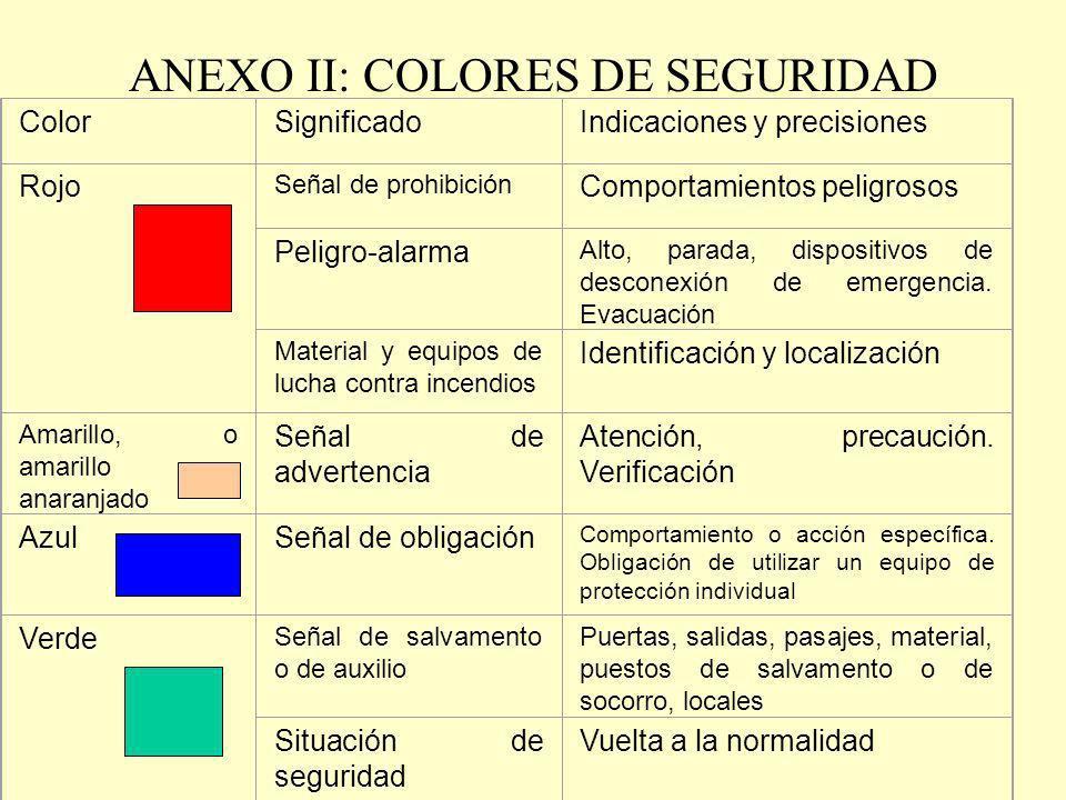 ANEXO II: COLORES DE SEGURIDAD ColorSignificadoIndicaciones y precisiones Rojo Señal de prohibición Comportamientos peligrosos Peligro-alarma Alto, pa