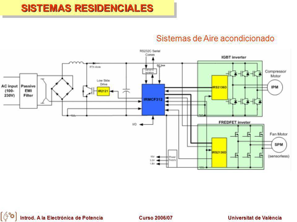 Introd. A la Electrónica de PotenciaCurso 2006/07Universitat de València SISTEMAS RESIDENCIALES Sistemas de Aire acondicionado