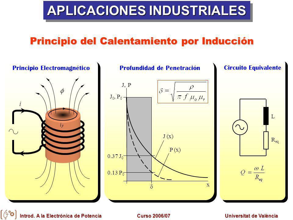 Introd. A la Electrónica de PotenciaCurso 2006/07Universitat de València Principio del Calentamiento por Inducción 0.13 P 0 0.37 J 0 J, P J 0, P 0 P (