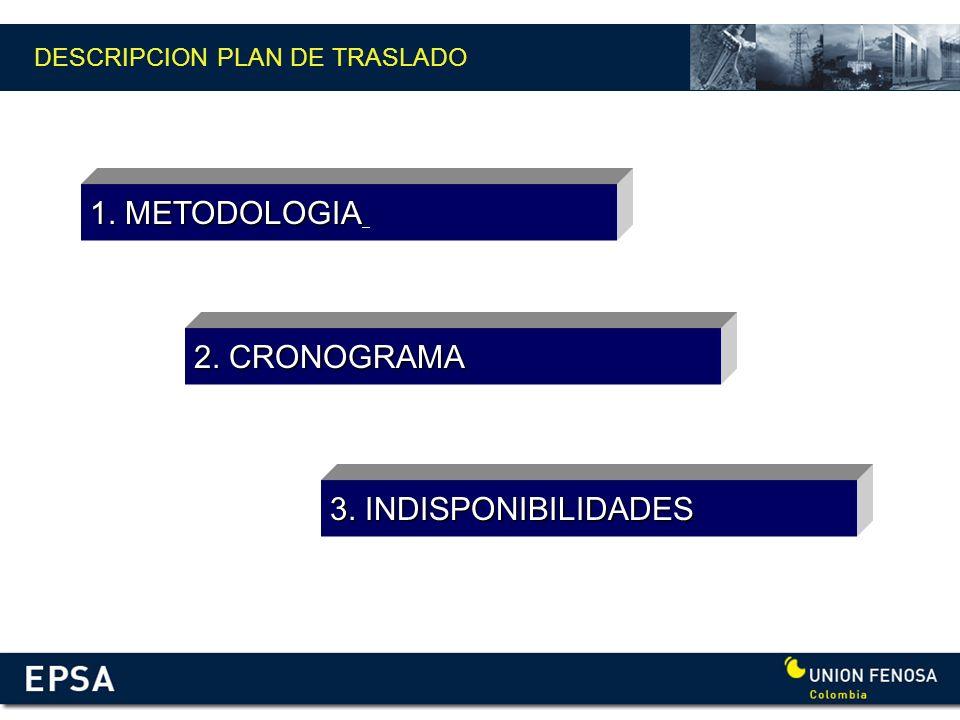 DESCRIPCION PLAN DE TRASLADO 1. METODOLOGIA 2. CRONOGRAMA 3. INDISPONIBILIDADES