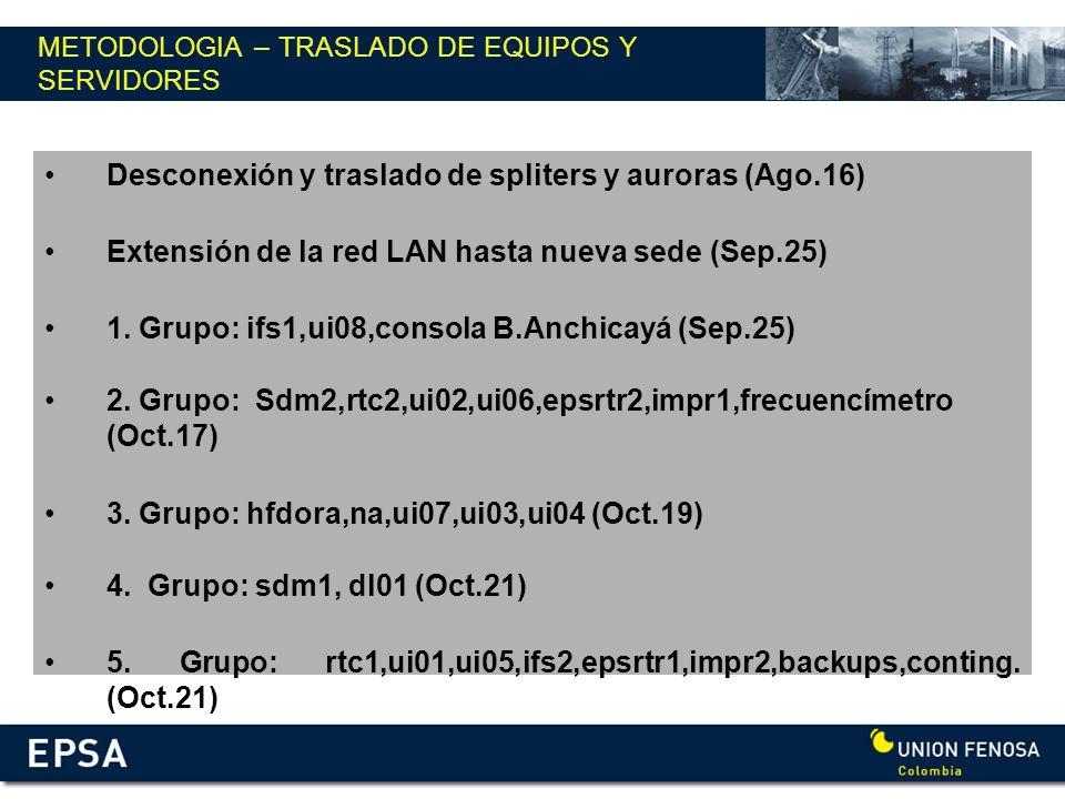 METODOLOGIA – TRASLADO DE EQUIPOS Y SERVIDORES Desconexión y traslado de spliters y auroras (Ago.16) Extensión de la red LAN hasta nueva sede (Sep.25)