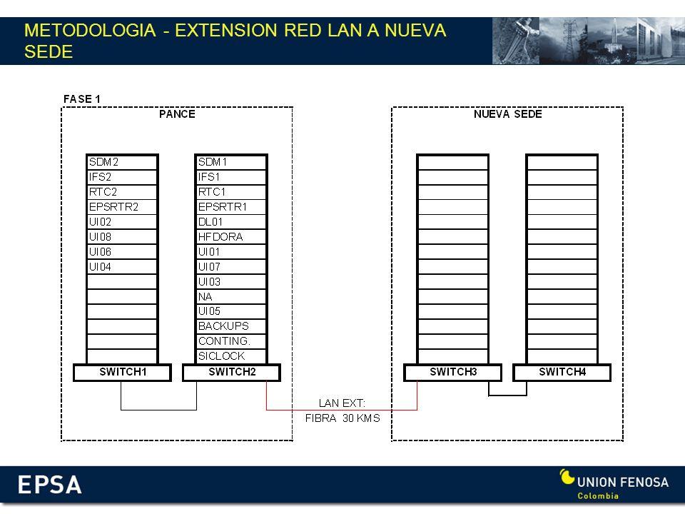 METODOLOGIA - EXTENSION RED LAN A NUEVA SEDE