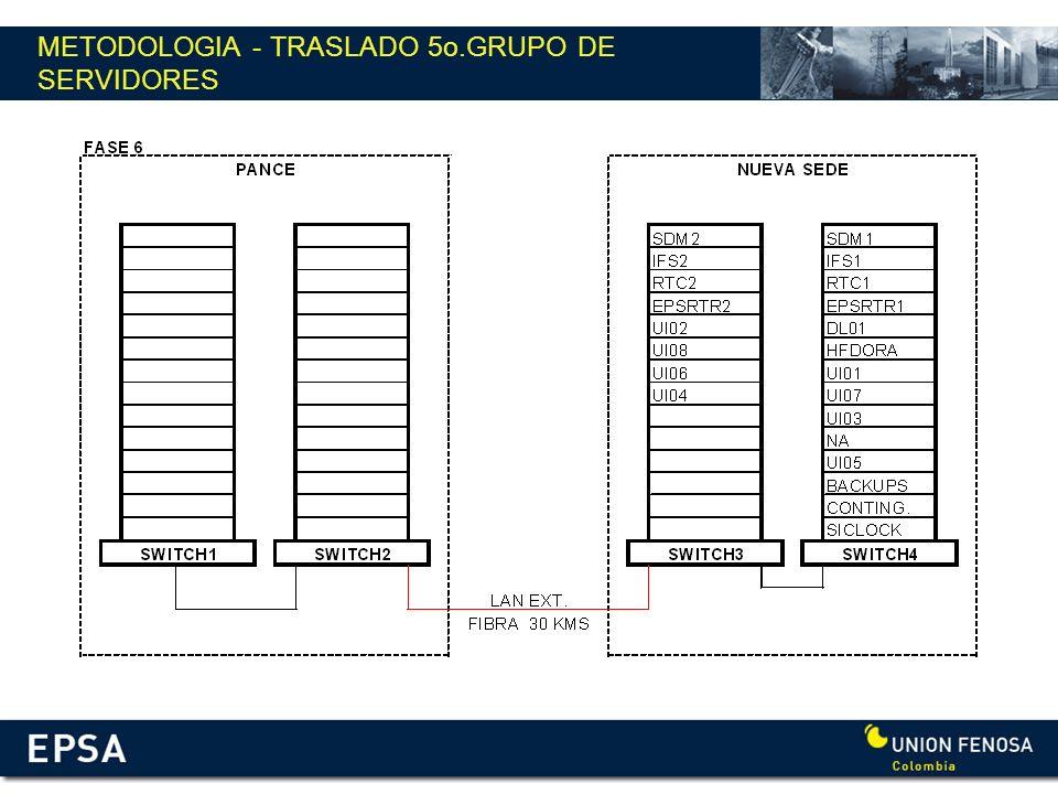 METODOLOGIA - TRASLADO 5o.GRUPO DE SERVIDORES