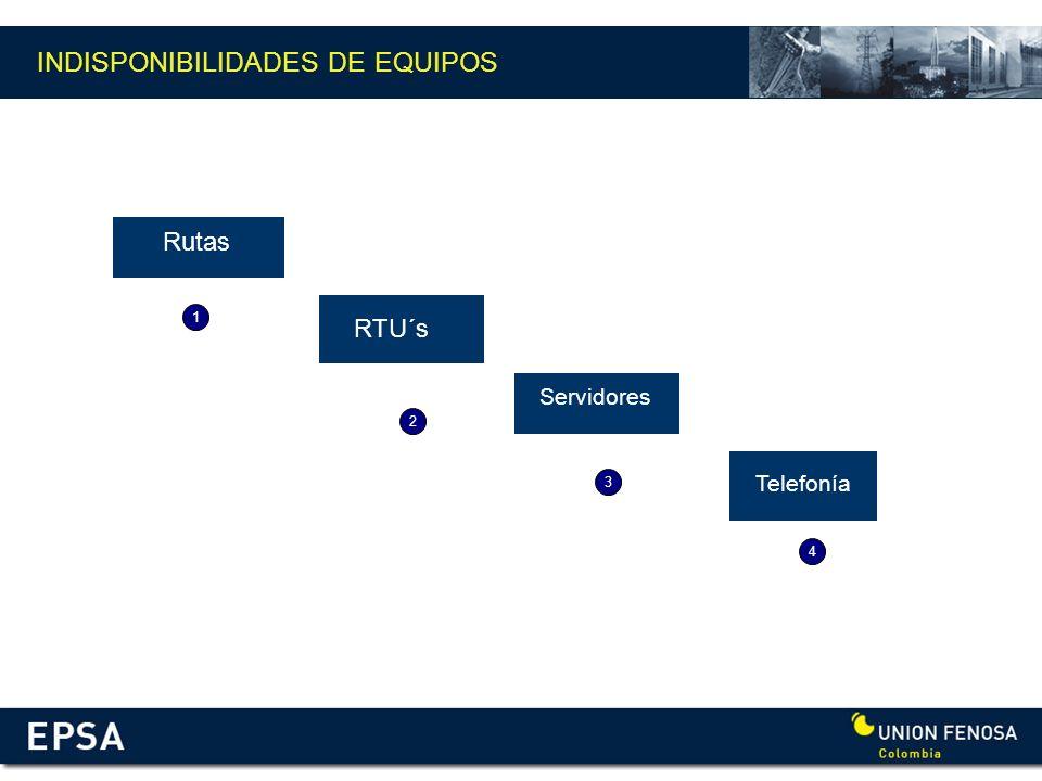 INDISPONIBILIDADES DE EQUIPOS Rutas RTU´s Servidores Servidor de Contingencia 1 2 4 3 Telefonía