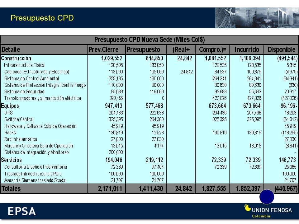 Presupuesto CPD