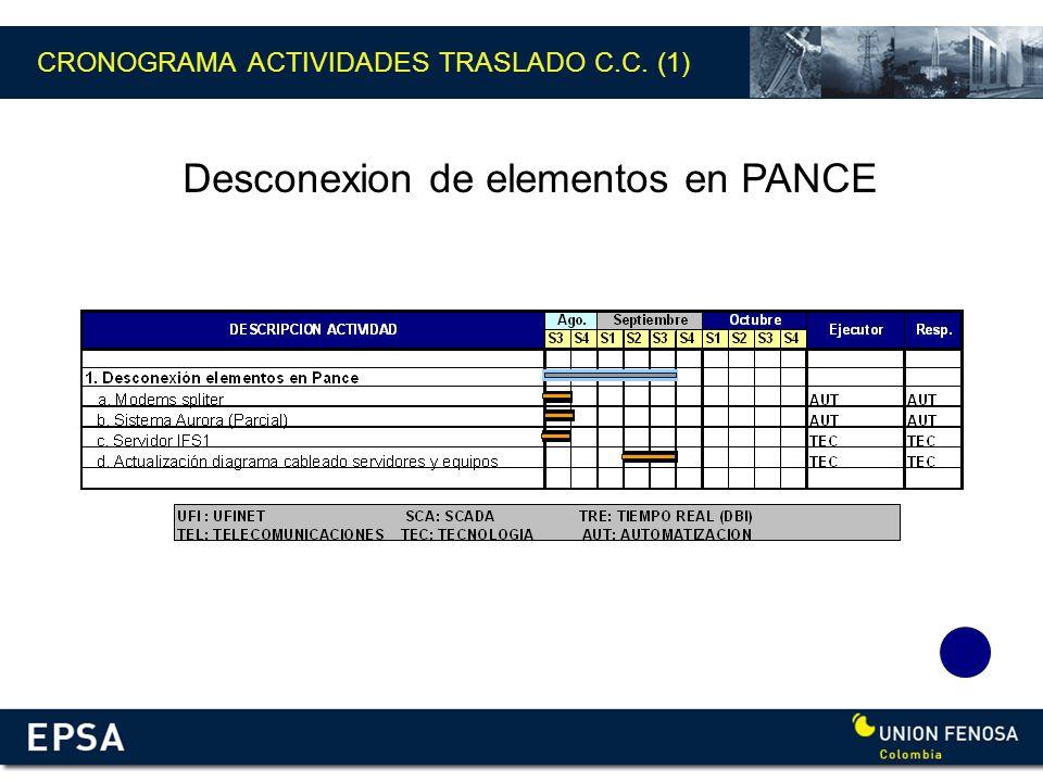 CRONOGRAMA ACTIVIDADES TRASLADO C.C. (1) Desconexion de elementos en PANCE