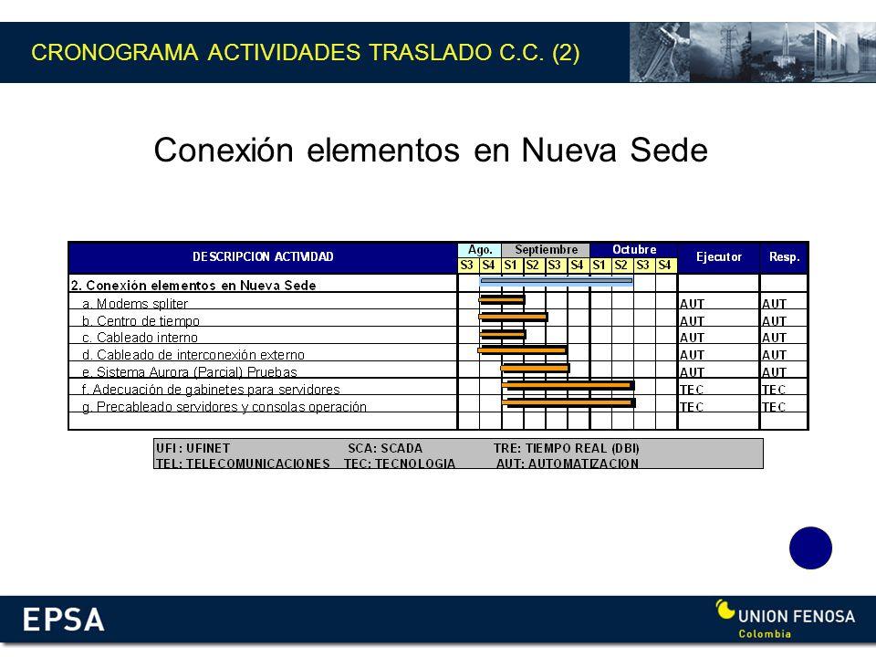 Conexión elementos en Nueva Sede CRONOGRAMA ACTIVIDADES TRASLADO C.C. (2)