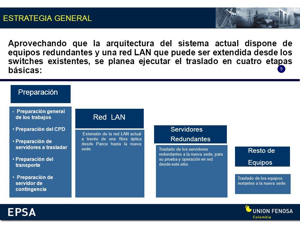ESTRATEGIA GENERAL Preparación Red LAN Servidores Redundantes Extensión de la red LAN actual a través de una fibra óptica desde Pance hasta la nueva s