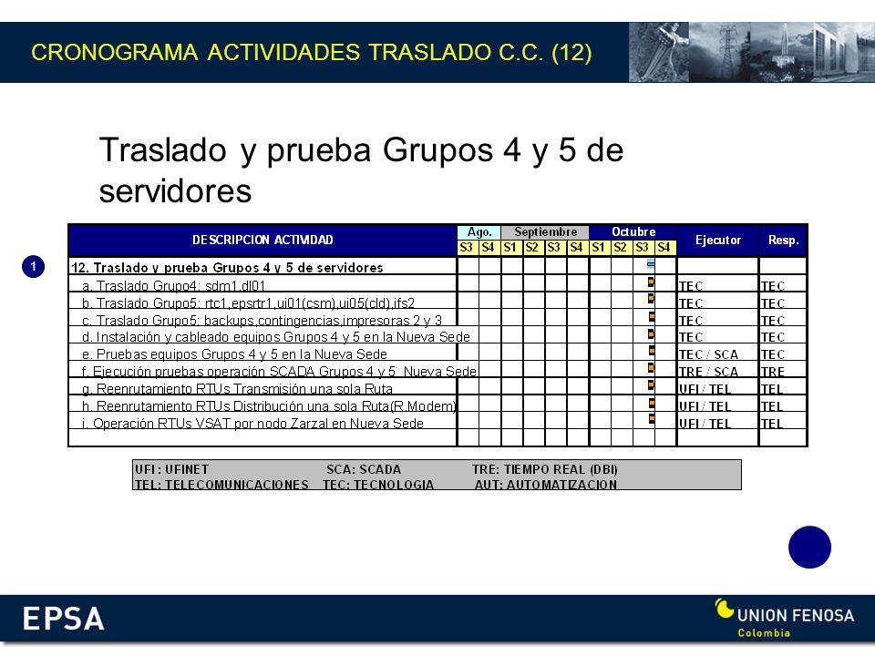Traslado y prueba Grupos 4 y 5 de servidores 1 CRONOGRAMA ACTIVIDADES TRASLADO C.C. (12)
