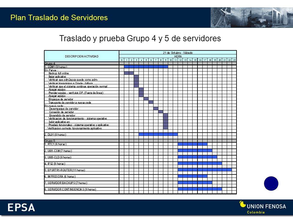 Plan Traslado de Servidores Traslado y prueba Grupo 4 y 5 de servidores