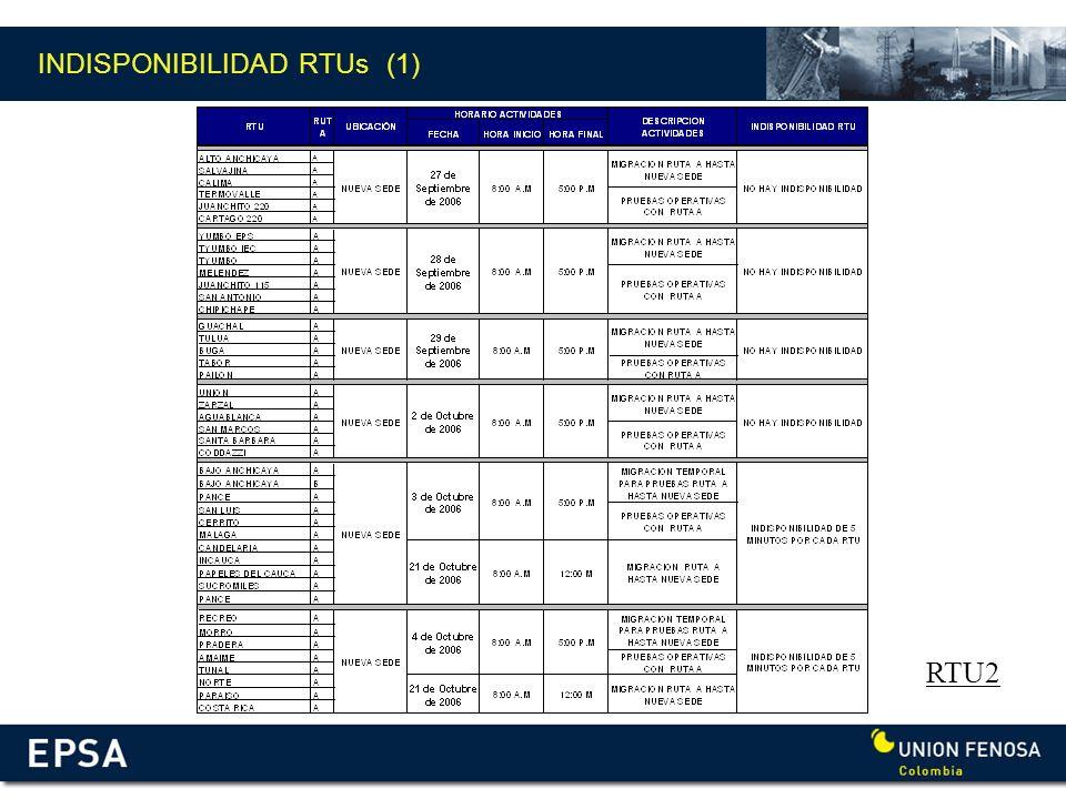 INDISPONIBILIDAD RTUs (1) RTU2