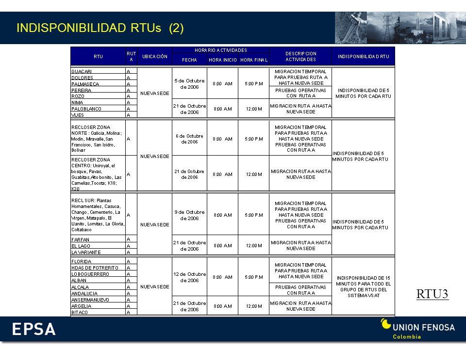 INDISPONIBILIDAD RTUs (2) RTU3