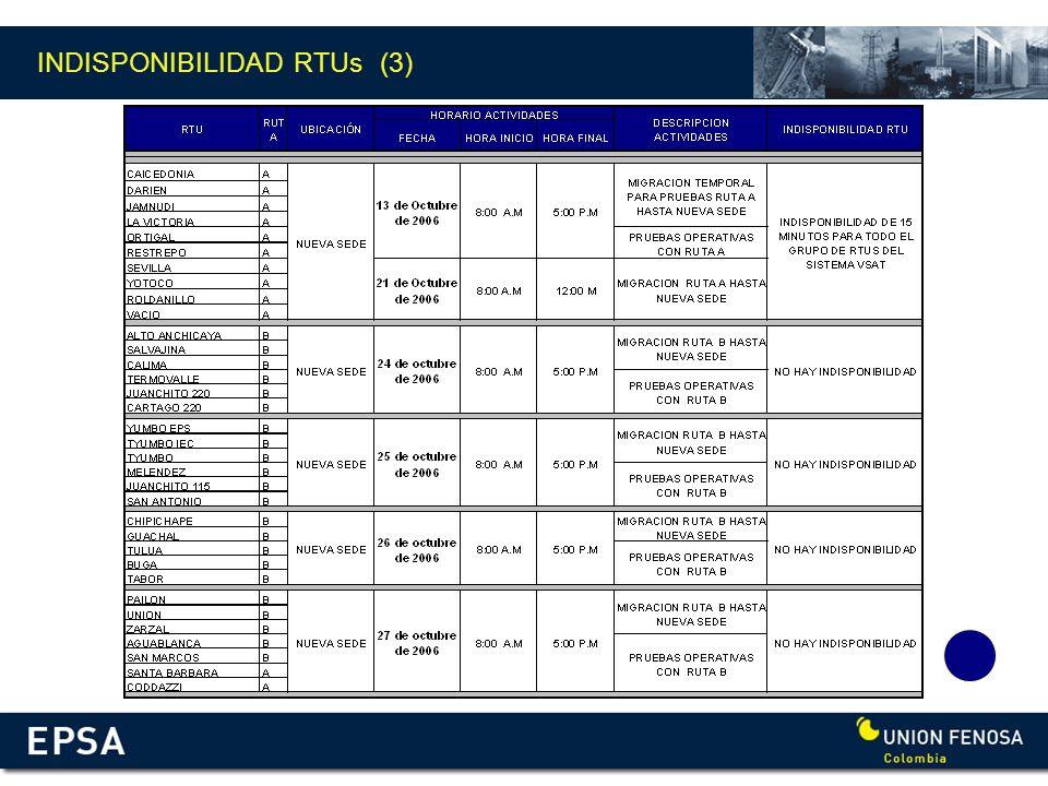 INDISPONIBILIDAD RTUs (3)