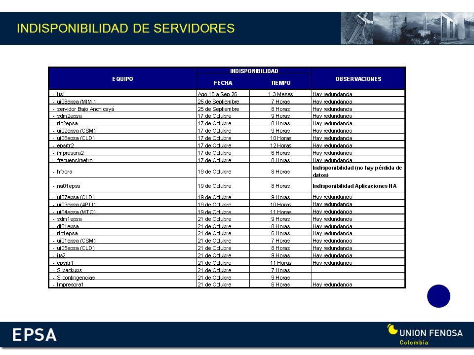 INDISPONIBILIDAD DE SERVIDORES