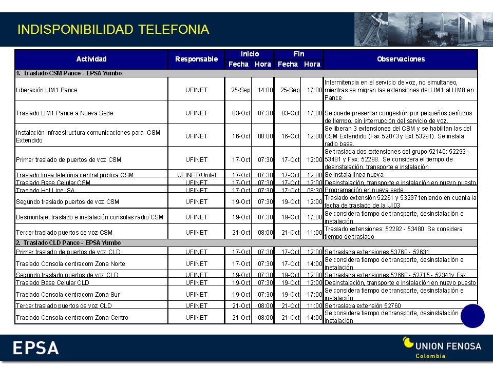 INDISPONIBILIDAD TELEFONIA
