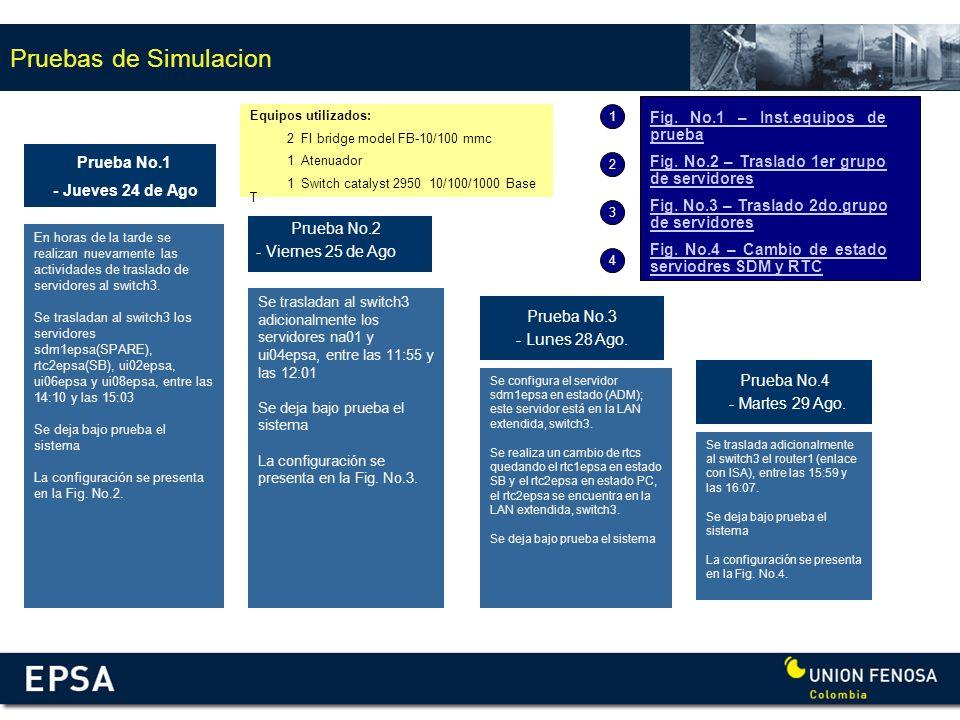 Pruebas de Simulacion Prueba Preliminar - Jueves 24 de Ago Prueba No.1 - Jueves 24 de Ago Prueba No.2 - Viernes 25 de Ago En horas de la tarde se real