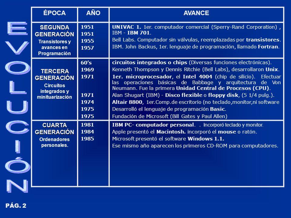 ÉPOCAAÑOAVANCE SEGUNDA GENERACIÓN Transistores y avances en Programación 1951 1955 1957 UNIVAC 1.