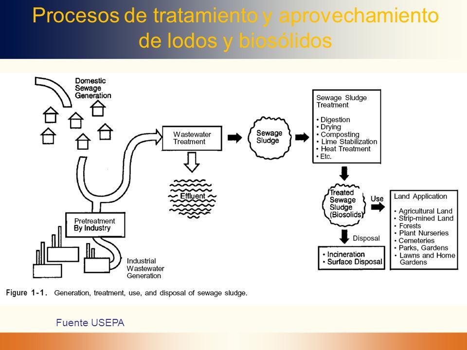 Procesos de tratamiento y aprovechamiento de lodos y biosólidos Fuente USEPA