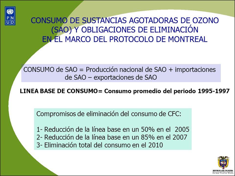 Consumo histórico de CFC (Anexo A – G I del PM)