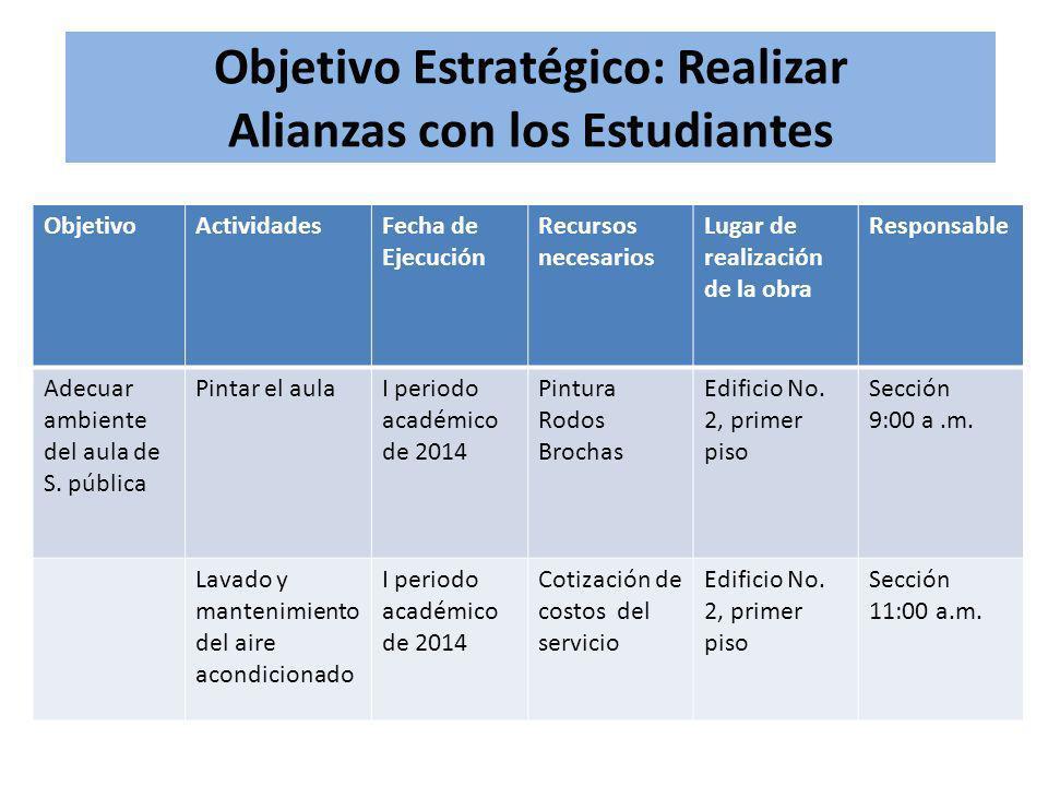 Objetivo Estratégico: Realizar Alianzas con los Estudiantes ObjetivoActividadesFecha de Ejecución Recursos necesarios Lugar de realización de la obra