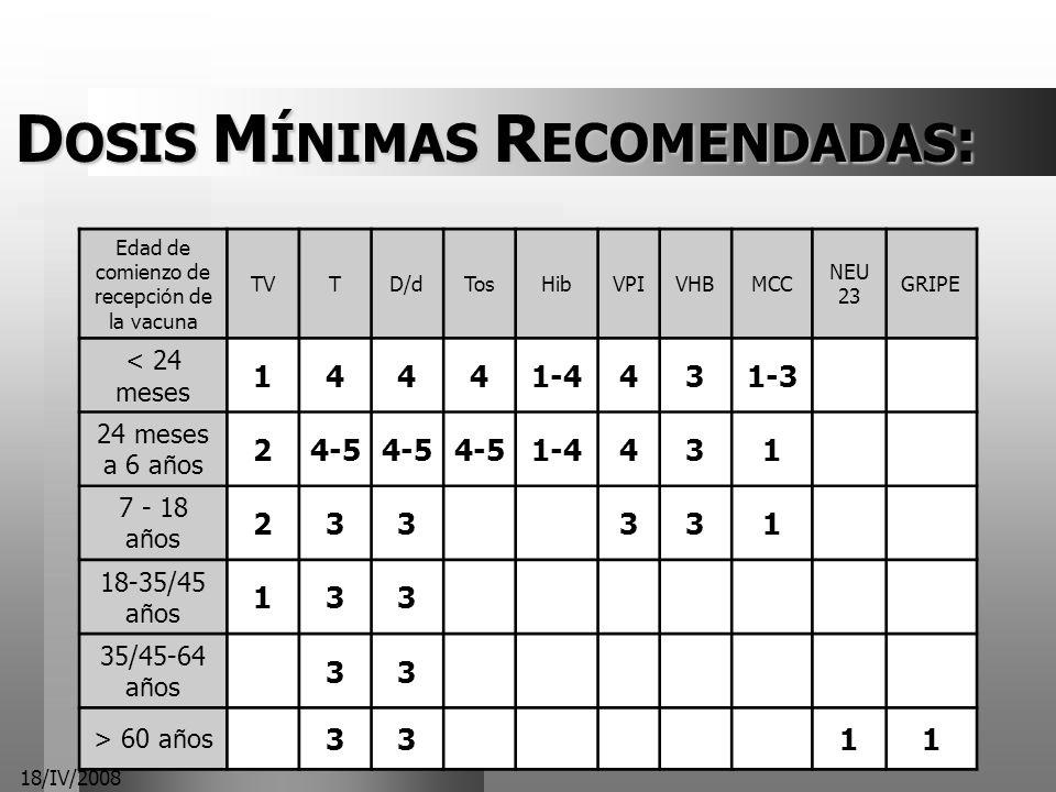 18/IV/2008 D OSIS M ÍNIMAS R ECOMENDADAS : Edad de comienzo de recepci ó n de la vacuna TVTD/dTosHibVPIVHBMCC NEU 23 GRIPE < 24 meses 14441-4431-3 24