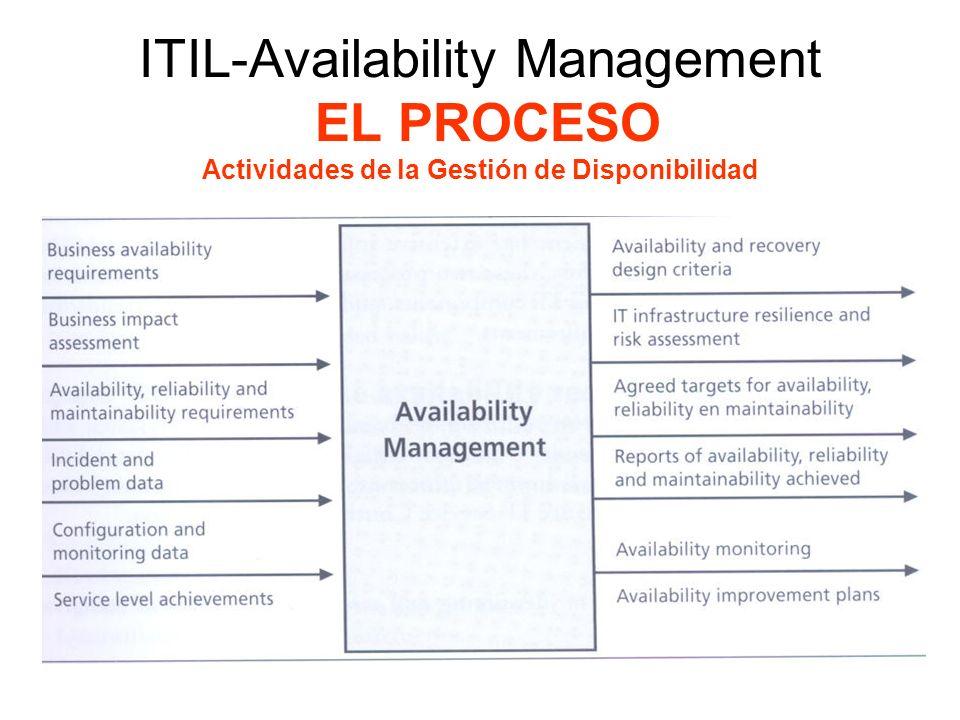 ITIL-Availability Management EL PROCESO Actividades de la Gestión de Disponibilidad En lo posible, componentes esenciales están duplicados y la detección de fallas y sistemas de corrección se usan para cumplir con estándares de alta disponibilidad.