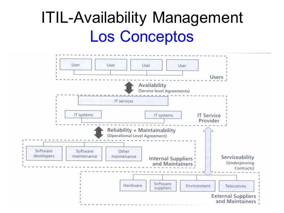 ITIL-Availability Management Los conceptos AMPLIANDO LOS CONCEPTOS Availability Alta disponibilidad significa que el servicio de TI esté continuamente disponible para el cliente, mientras que hay poco tiempo abajo (downtime) y se cuenta con una rápida recuperación del servicio.