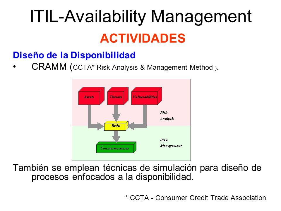 ITIL-Availability Management ACTIVIDADES Diseño de la Disponibilidad CRAMM ( CCTA* Risk Analysis & Management Method ). También se emplean técnicas de