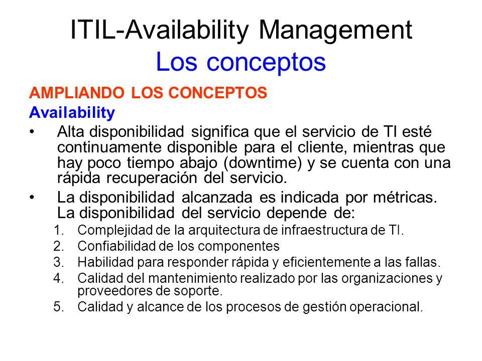 ITIL-Availability Management Los conceptos AMPLIANDO LOS CONCEPTOS Availability Alta disponibilidad significa que el servicio de TI esté continuamente