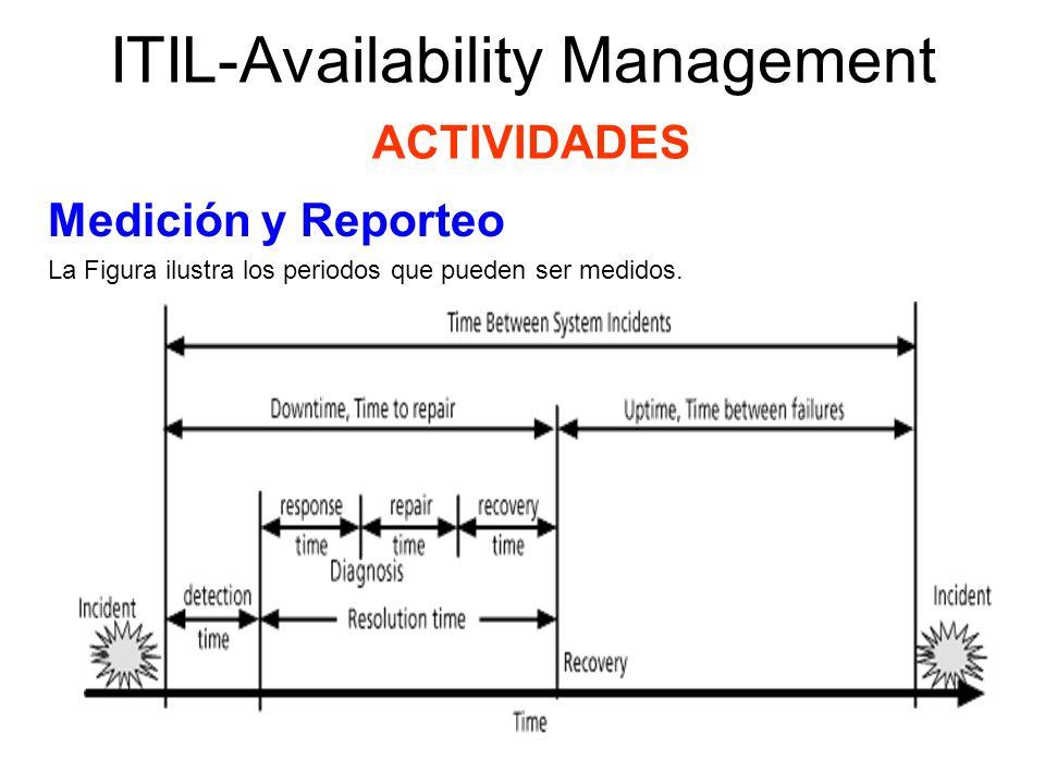 ITIL-Availability Management ACTIVIDADES Medición y Reporteo El tiempo de respuesta de la organización de TI y de cualquiera de los contratistas o proveedores de servicios, es uno de los factores que determinan el tiempo abajo (downtime).