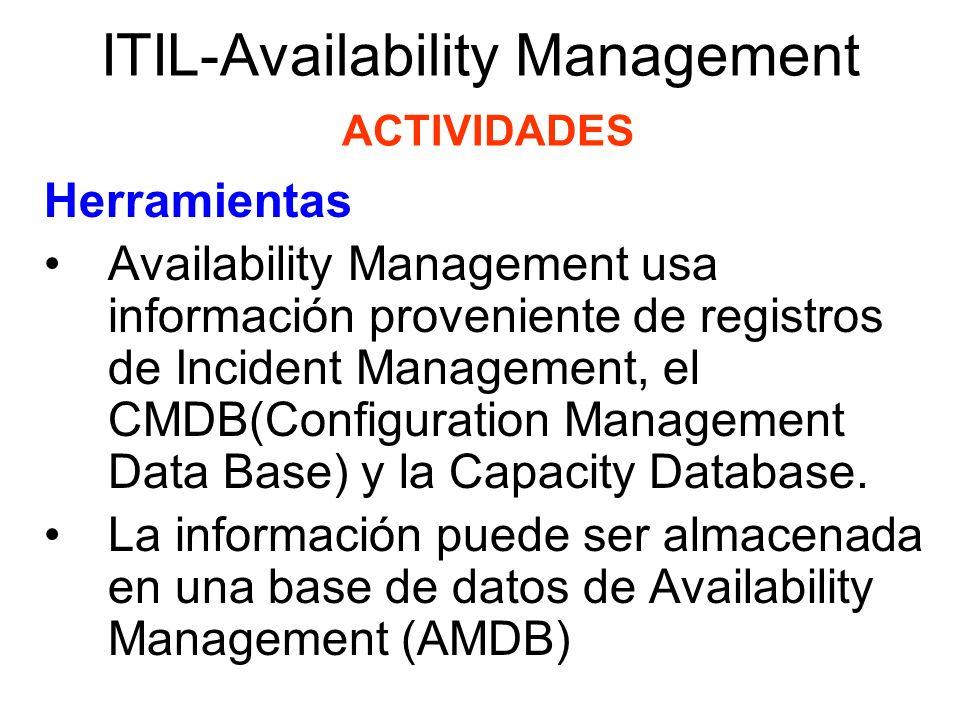 ITIL-Availability Management ACTIVIDADES Herramientas Availability Management usa información proveniente de registros de Incident Management, el CMDB