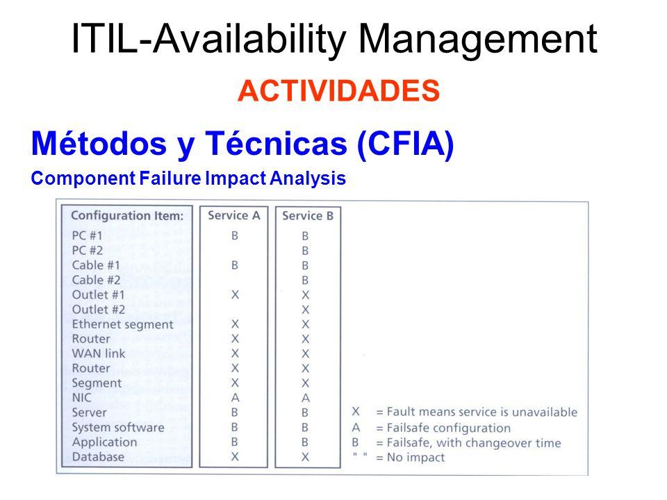 ITIL-Availability Management ACTIVIDADES Métodos y Técnicas (CFIA) Component Failure Impact Analysis Este método usa una matriz de disponibilidad con los componentes estratégicos y sus roles en cada servicio.