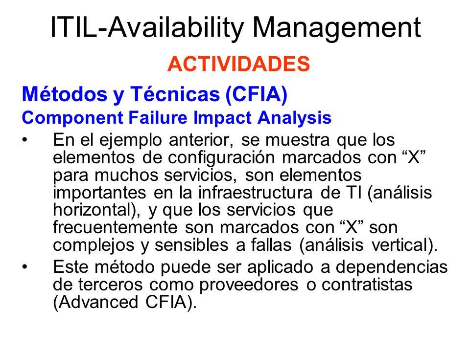 ITIL-Availability Management ACTIVIDADES Métodos y Técnicas (FTA) Fault Tree Analysis Análisis del Árbol de Fallas es una técnica usada para identificar la cadena de eventos que llevan a fallar a un servicio de TI.
