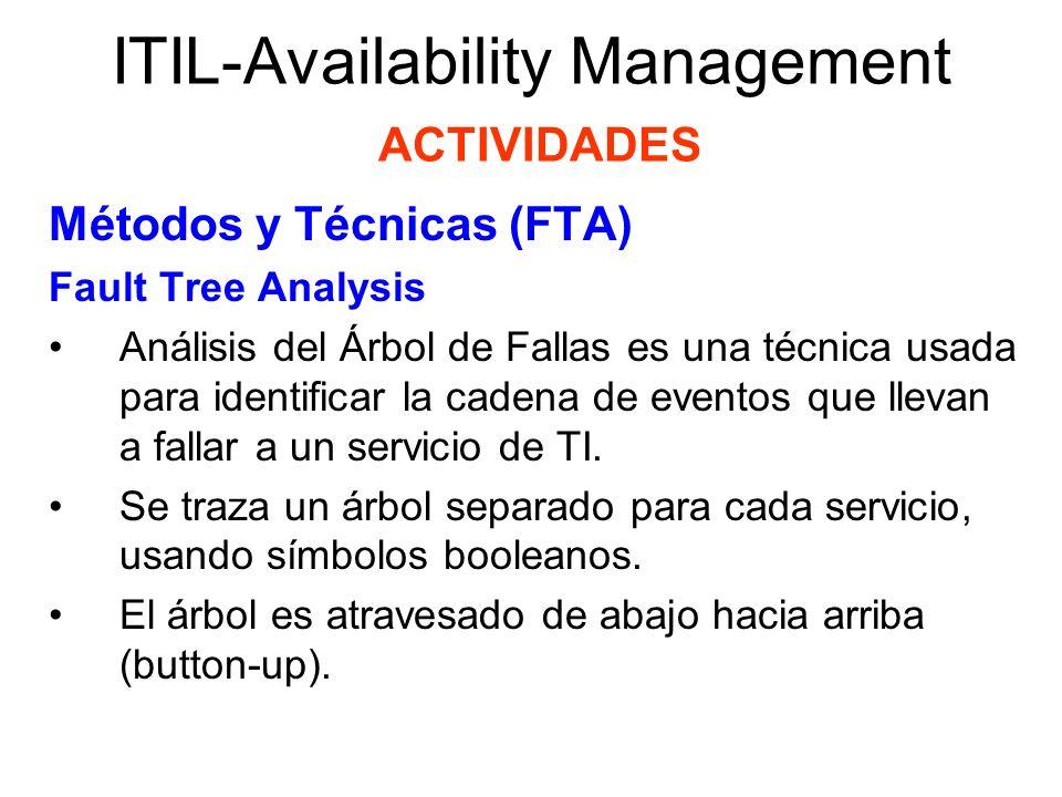 ITIL-Availability Management ACTIVIDADES Métodos y Técnicas (FTA) Fault Tree Analysis Análisis del Árbol de Fallas es una técnica usada para identific