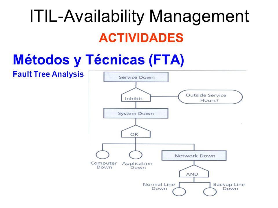 ITIL-Availability Management ACTIVIDADES Métodos y Técnicas (FTA) Fault Tree Analysis El Análisis del Árbol de Fallas distingue los siguientes elementos: –Eventos Básicos – entradas en el diagrama (círculos) tales como caídas de energía eléctrica y errores del operados.