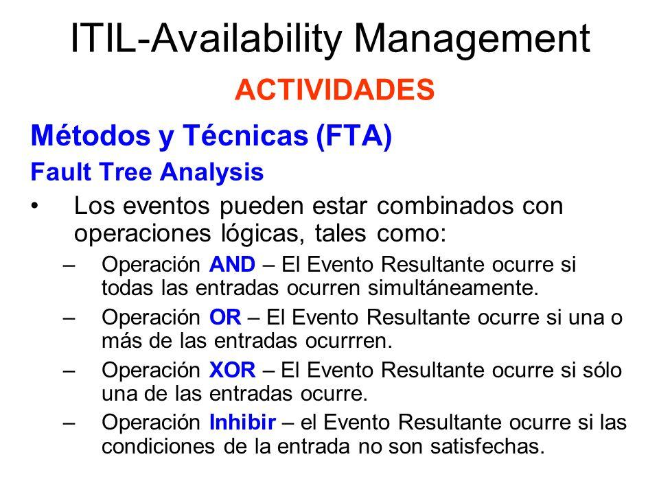 ITIL-Availability Management ACTIVIDADES Métodos y Técnicas (FTA) CCTA Risk Analysis and Management Method(CRAMM) Describe un medio de identificar contramedidas justificables para proteger la confidencialidad, integridad y disponibilidad de la infraestructura de TI.