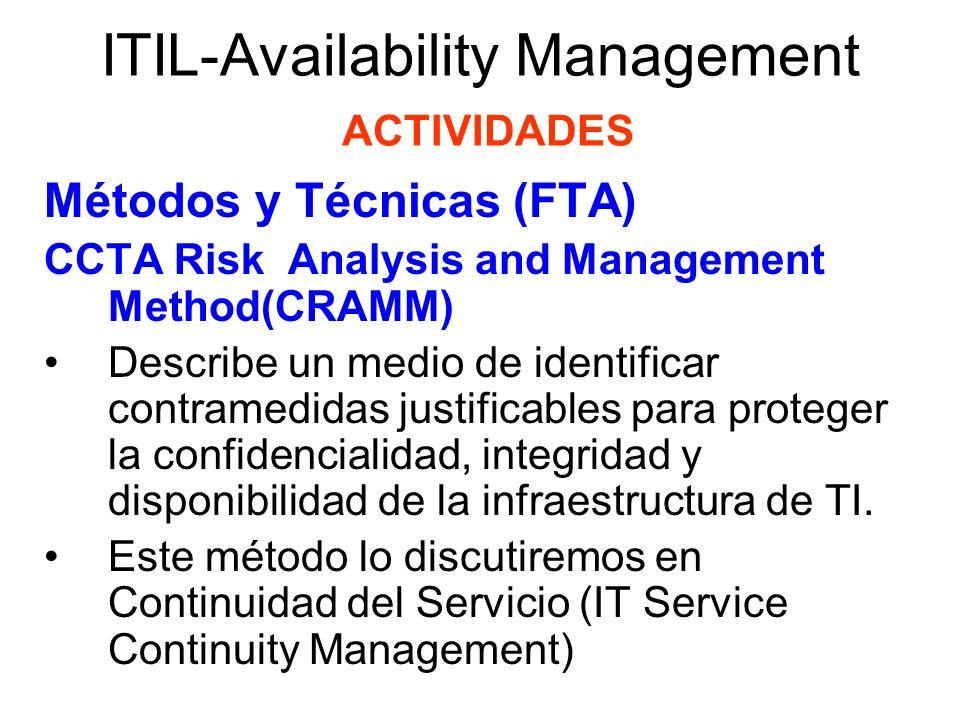 ITIL-Availability Management ACTIVIDADES Métodos y Técnicas (FTA) Cálculos de Disponibilidad Las métricas discutidas anteriormente pueden ser usadas para decidir acuerdos de disponibilidad con el cliente.