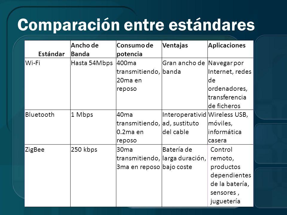 Comparación entre estándares Estándar Ancho de Banda Consumo de potencia VentajasAplicaciones Wi-FiHasta 54Mbps400ma transmitiendo, 20ma en reposo Gra