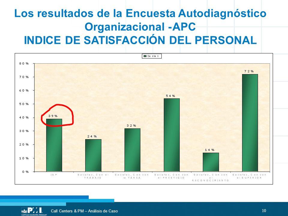 10 Call Centers & PM – Análisis de Caso Los resultados de la Encuesta Autodiagnóstico Organizacional - APC INDICE DE SATISFACCIÓN DEL PERSONAL