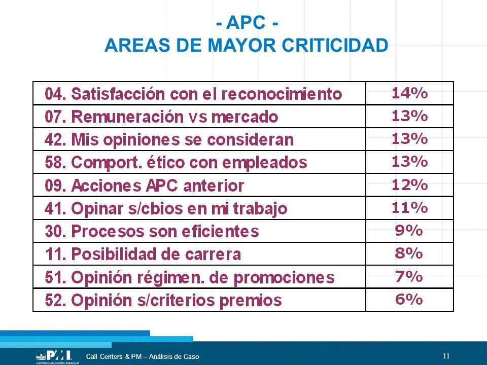 11 Call Centers & PM – Análisis de Caso - APC - AREAS DE MAYOR CRITICIDAD