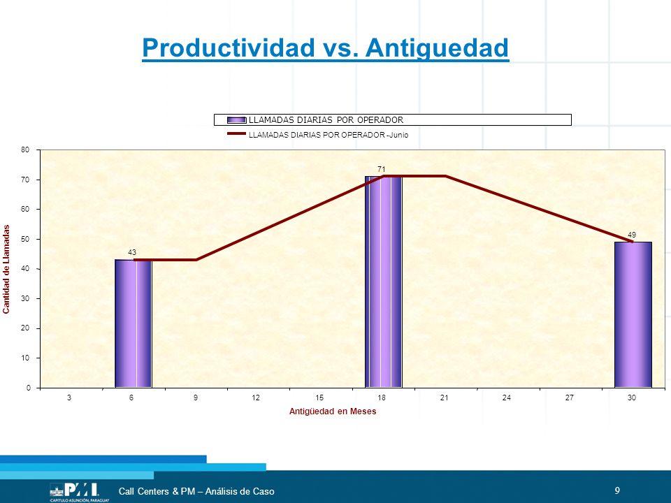 9 Call Centers & PM – Análisis de Caso Productividad vs. Antiguedad 242730 Antigüedad en Meses Cantidad de Llamadas LLAMADAS DIARIAS POR OPERADOR LLAM