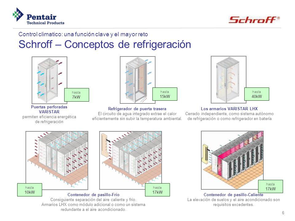 6 Control climatico: una función clave y el mayor reto Schroff – Conceptos de refrigeración Puertas perforadas VARISTAR permiten eficiencia energética