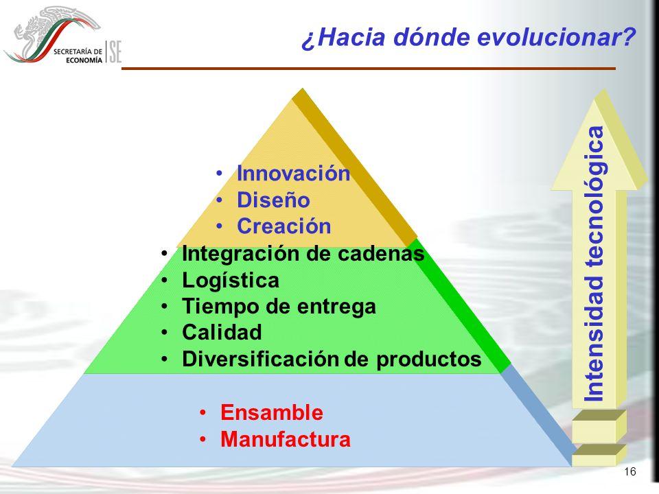 16 Innovación Diseño Creación Integración de cadenas Logística Tiempo de entrega Calidad Diversificación de productos Ensamble Manufactura Intensidad tecnológica ¿Hacia dónde evolucionar