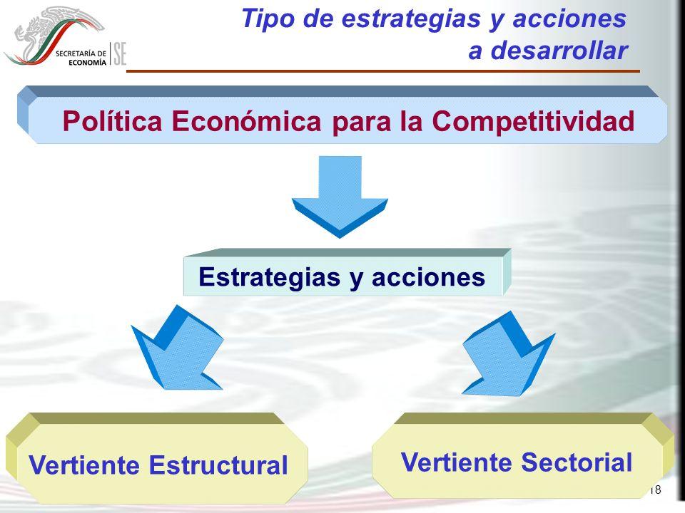 18 Tipo de estrategias y acciones a desarrollar Política Económica para la Competitividad Vertiente Estructural Vertiente Sectorial Estrategias y acciones