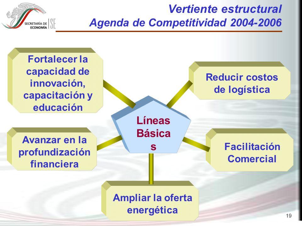 19 Facilitación Comercial Líneas Básica s Vertiente estructural Agenda de Competitividad 2004-2006 Reducir costos de logística Ampliar la oferta energética Avanzar en la profundización financiera Fortalecer la capacidad de innovación, capacitación y educación
