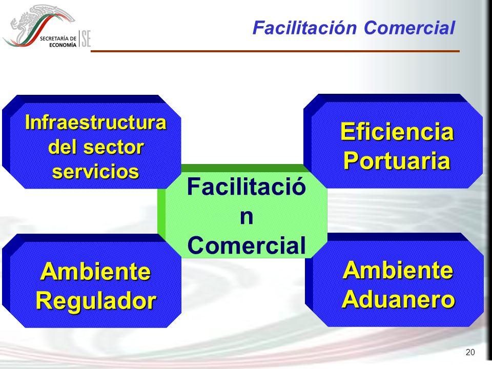 20 Ambiente Aduanero Facilitación Comercial Infraestructura del sector servicios Eficiencia Portuaria Ambiente Regulador