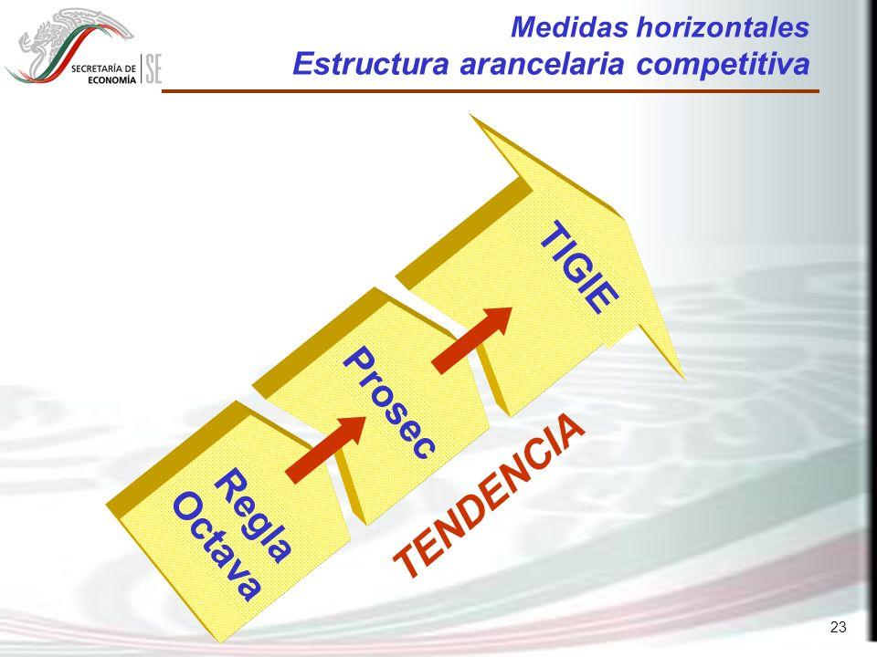 23 TENDENCIA TIGIE Prosec Regla Octava Medidas horizontales Estructura arancelaria competitiva