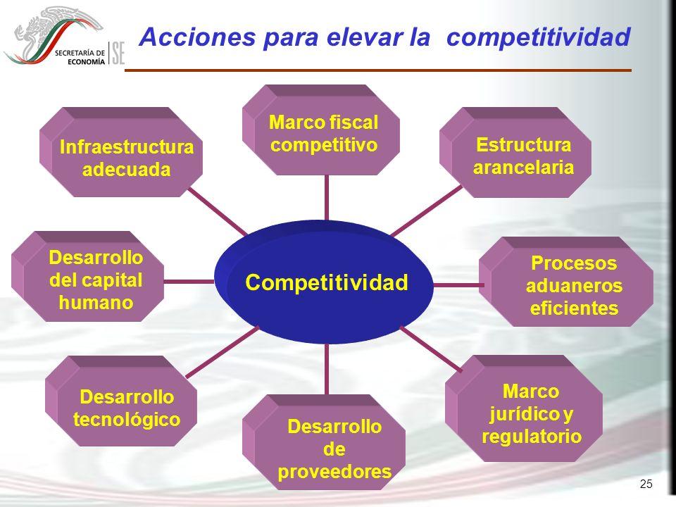 25 Acciones para elevar la competitividad Infraestructura adecuada Marco fiscal competitivo Desarrollo del capital humano Procesos aduaneros eficientes Estructura arancelaria Competitividad Marco jurídico y regulatorio Desarrollo tecnológico Desarrollo de proveedores
