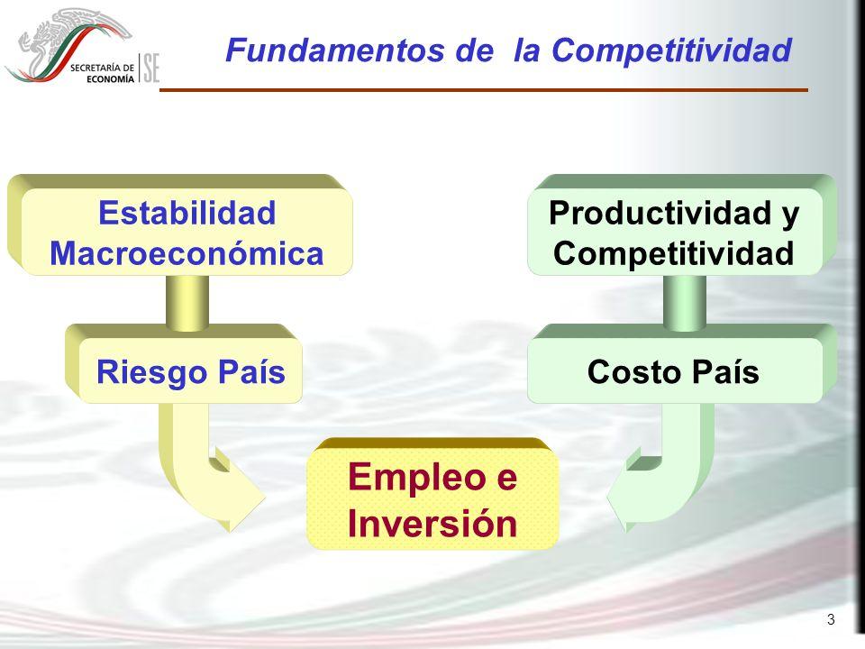 3 Costo PaísRiesgo País Estabilidad Macroeconómica Productividad y Competitividad Empleo e Inversión Fundamentos de la Competitividad